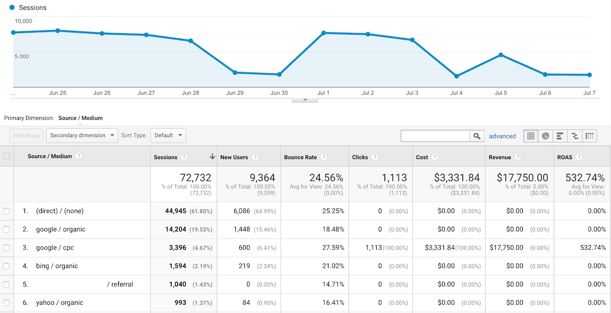 google analytics track offline sales