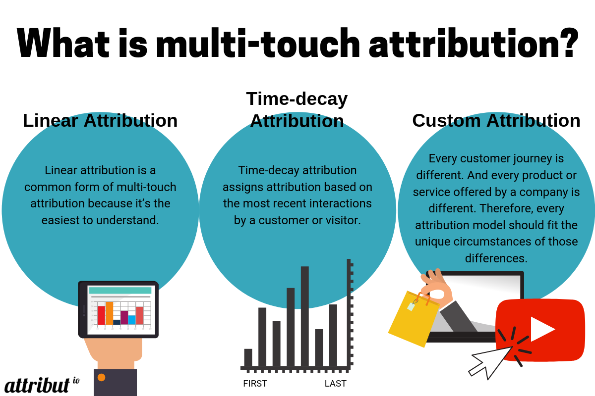 what is multi touch attribution